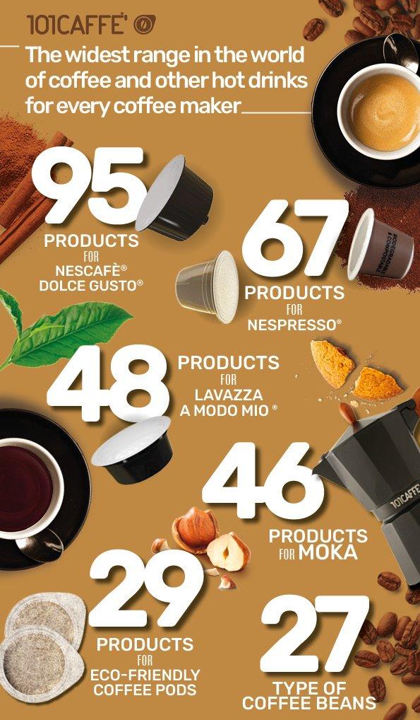 I Numeri di 101CAFFE'_infografica_ENG