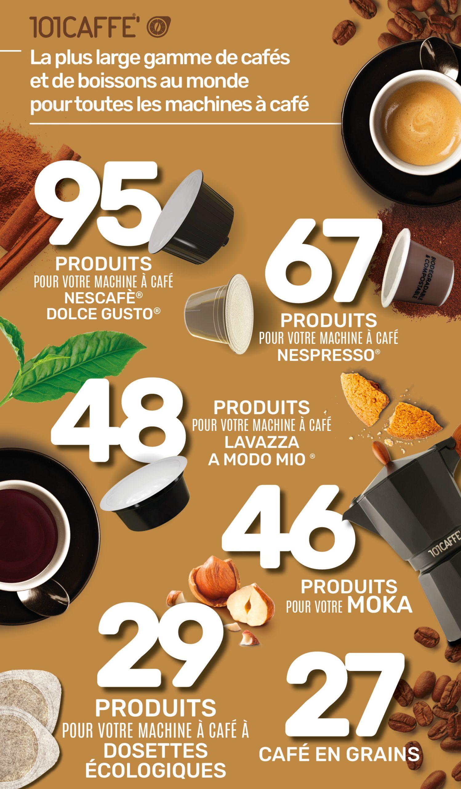 I Numeri di 101CAFFE'_infografica_FR