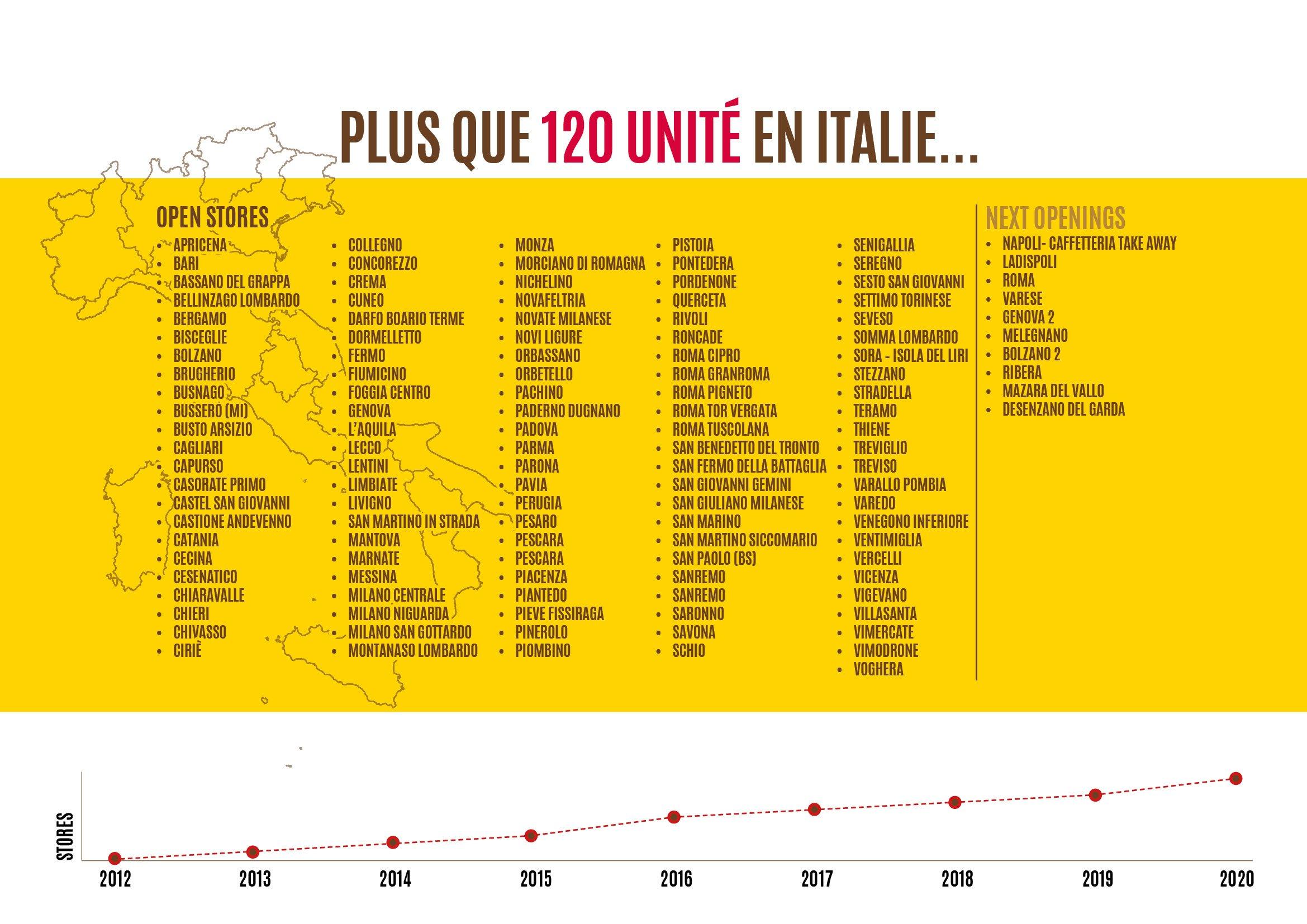 101CAFFE'_unité en Italie